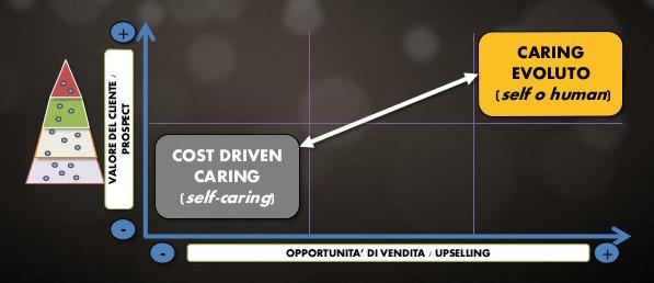 riduzione costi social caring